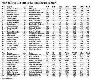 Jerry Sullivan's 24-and-under major league all-stars