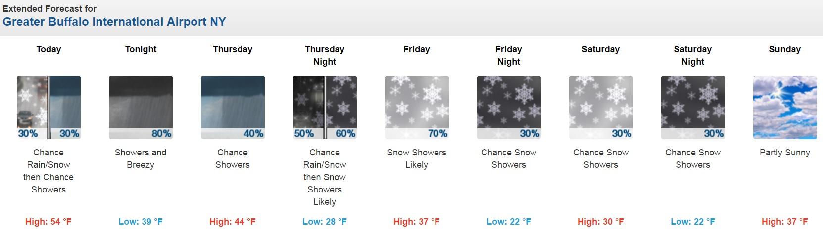 Forecast for Buffalo, N.Y. through Sunday, April 10. (NWS)