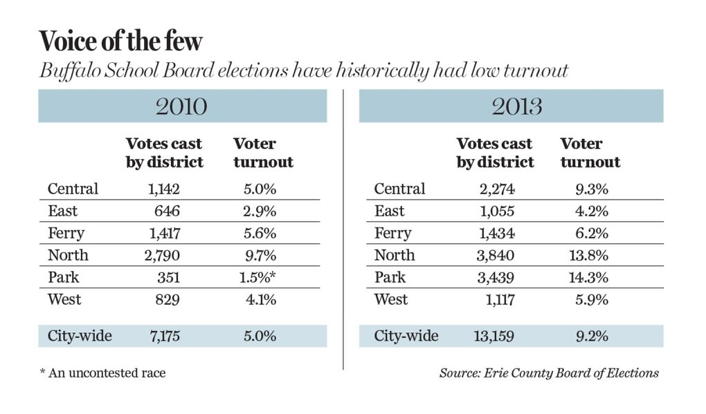 Graphic compares turnout for Buffalo School Board election for 2010 and 2013.
