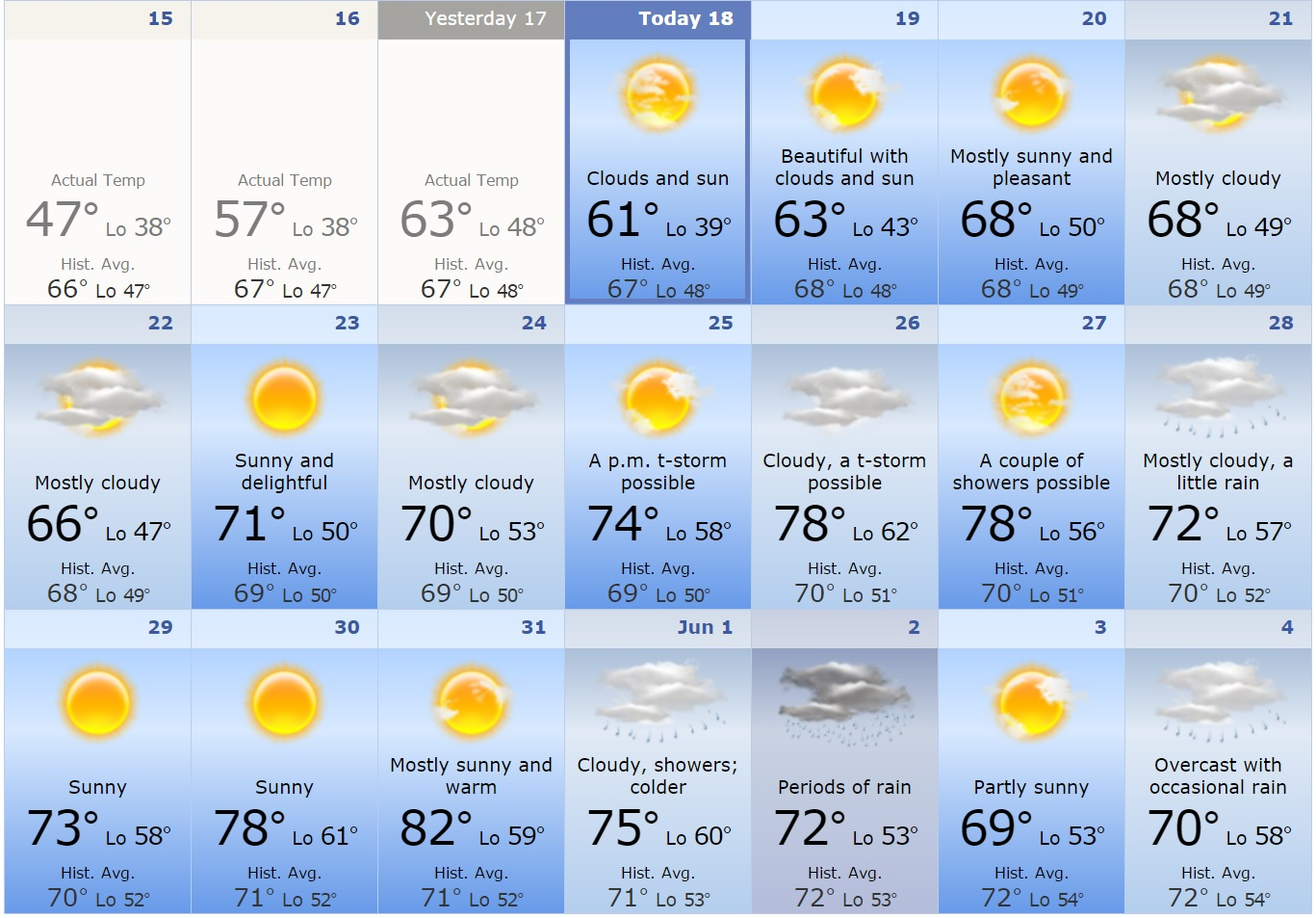AccuWeather's extended forecast shows a sunny, 78° Memorial Day with 80s returning on May 31.