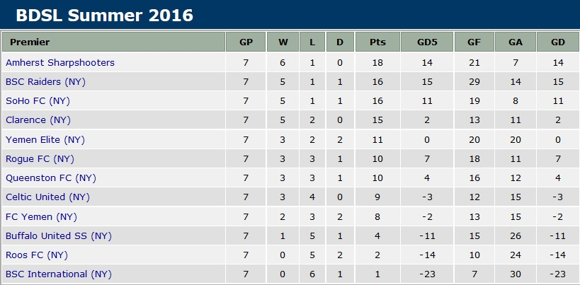 BDSL premier division table before Week 8 kicks off.