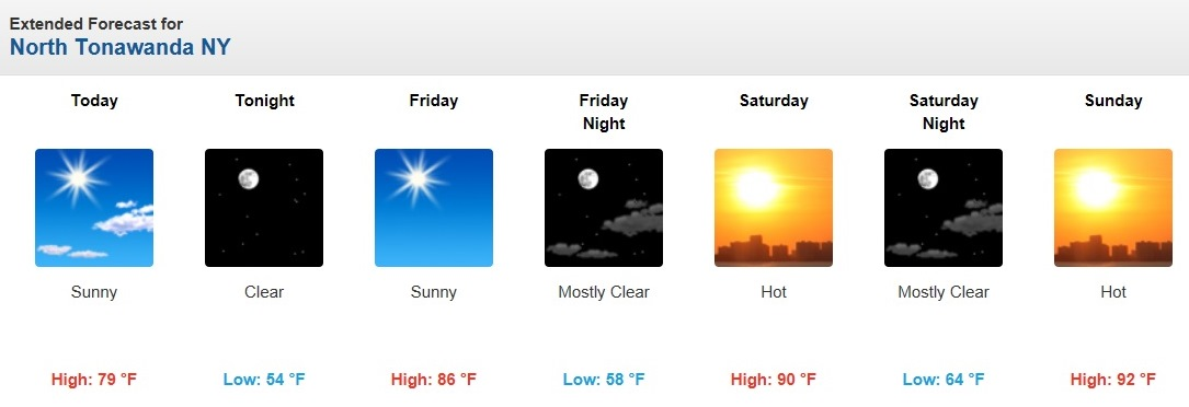 In North Tonawanda, temperatures are forecast to hit or exceed 90 degrees this weekend. (NWS)