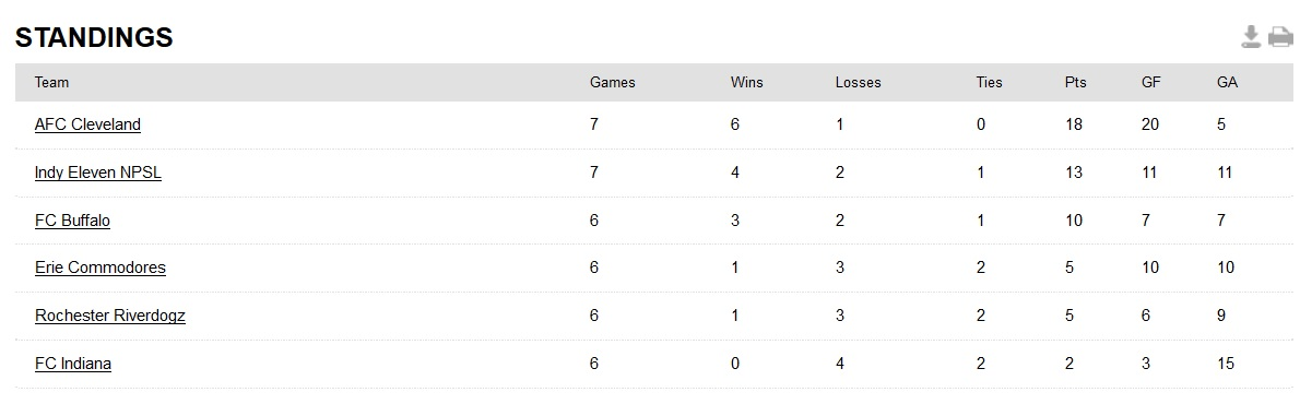 NPSL Midwest Region Great Lakes Conference East Division standings as of June 23, 2016. (via NPSL.com)