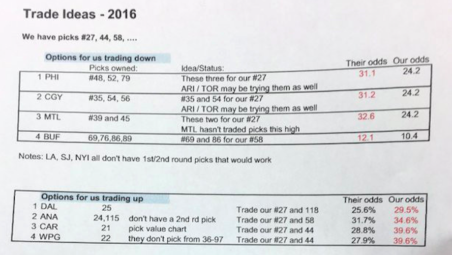 The Tampa Bay Lightning probably shouldn't have left their draft strategy and trade ideas laying around. (Screen shot from Twitter)