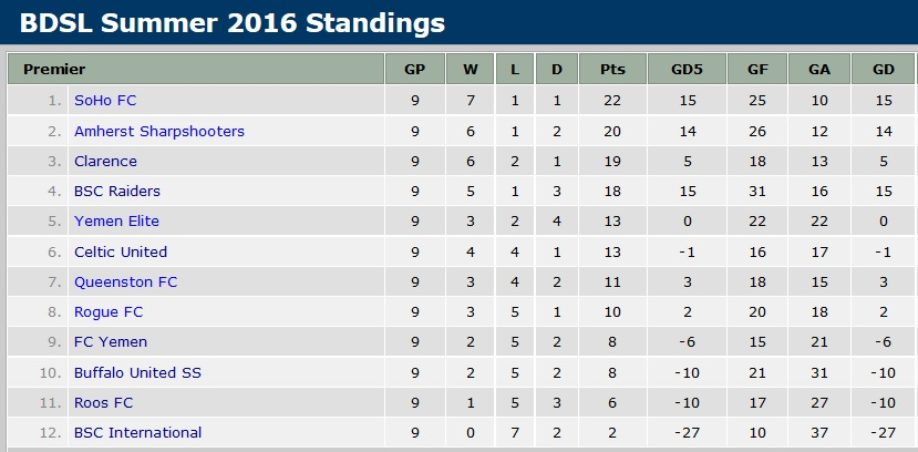 Standings for the BDSL premier division before Week 10 matches.