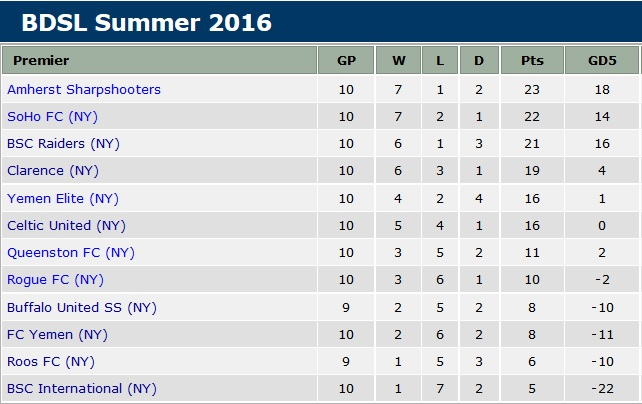 The standings in the BDSL's premier division before Week 11.