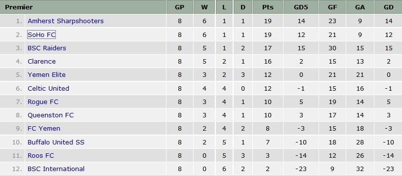 BDSL premier division standings heading into Week 9.