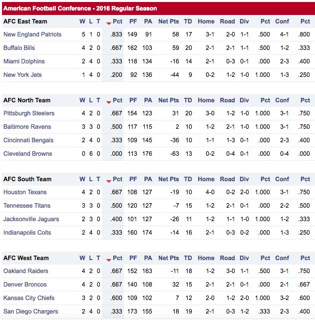 (Standings via NFL.com)