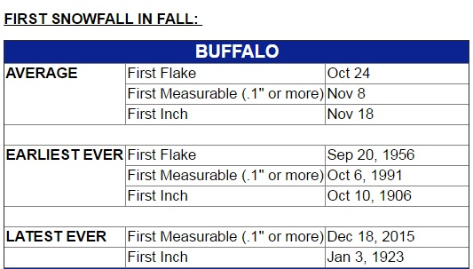 firstsnowfallbuffalonws