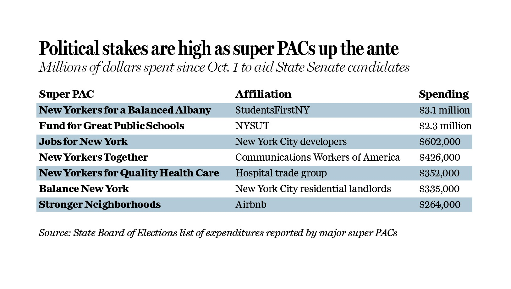 updated superPAC a1graphic