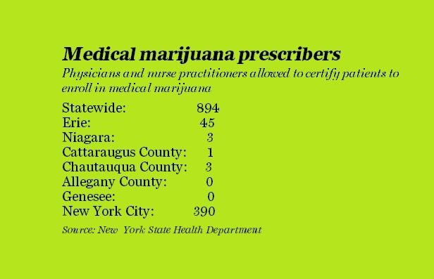 Medical marijuana business in New York is a bust so far