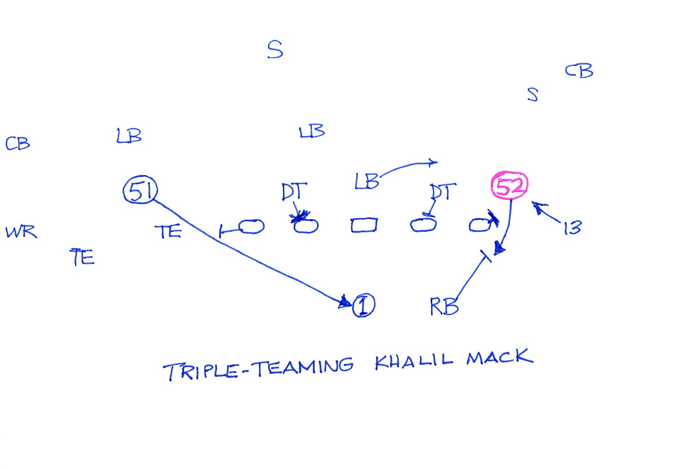 Mark gaughans play to watch double teaming khalil mack the carolina last november the panthers used slot receiver kelvin benjamin 13 to shove mack then had the tackle and running back double team him pooptronica Images