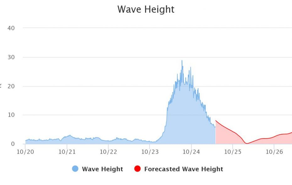 The storm late Monday into Tuesday resulted in waves between 20 to 30 feet, including a nearly 29 foot wave recorded Tuesday afternoon at a buoy near Granite Island, Mich. (NOAA)