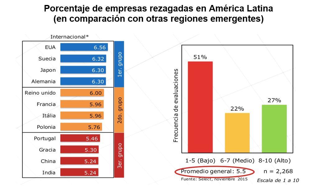 Porcentaje de empresas rezagadas en América Latina