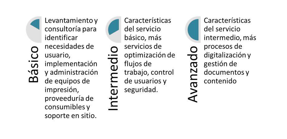 Clasificación de servicios administrados de impresión