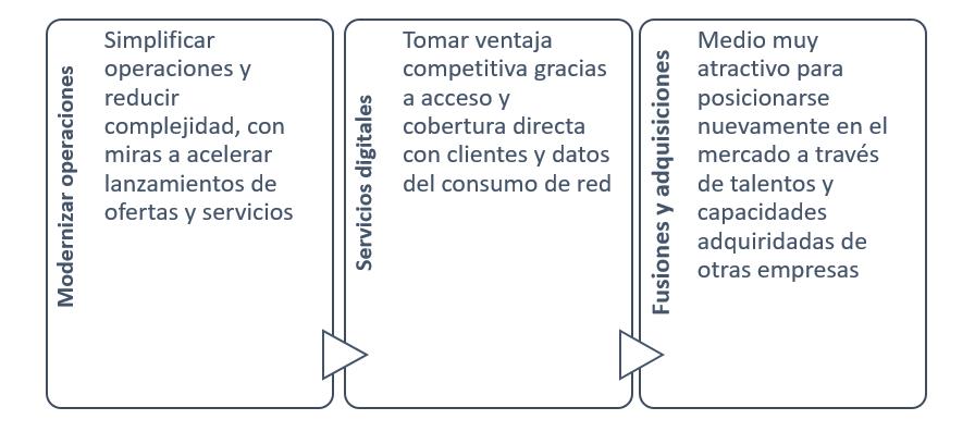 Ruta para acelerar desempeño de los operadores de telecomunicaciones