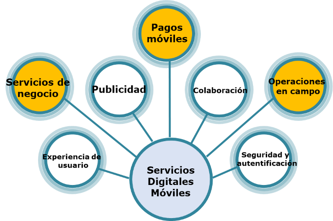Servicios digitales moviles
