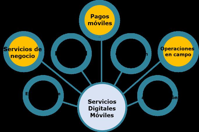 Servicios digitales moviles