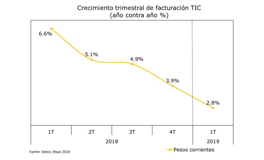 Crecimiento de facturación trimestral de negocios TIC