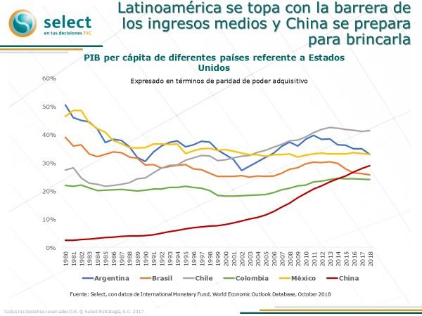 Políticas industriales en Latinoamérica: el caso mexicano