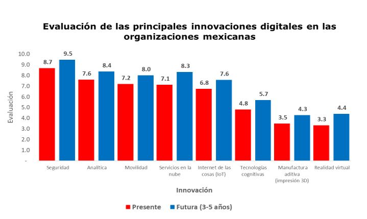 Evaluación de las principales innovaciones digitales en las organizaciones mexicanas