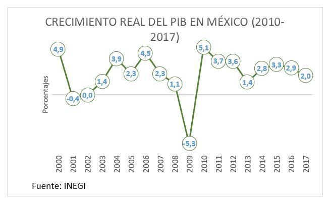 Crecimiento real del PIB en México (2010 - 2017)