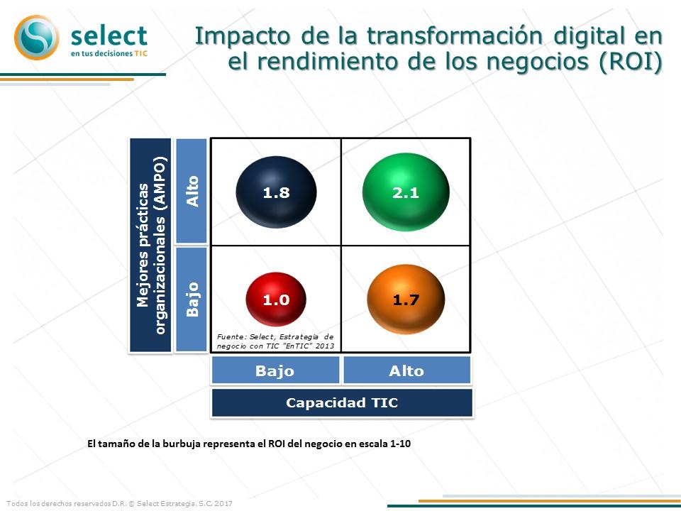 Impacto de la transformación digital en el rendimiento de los negocios