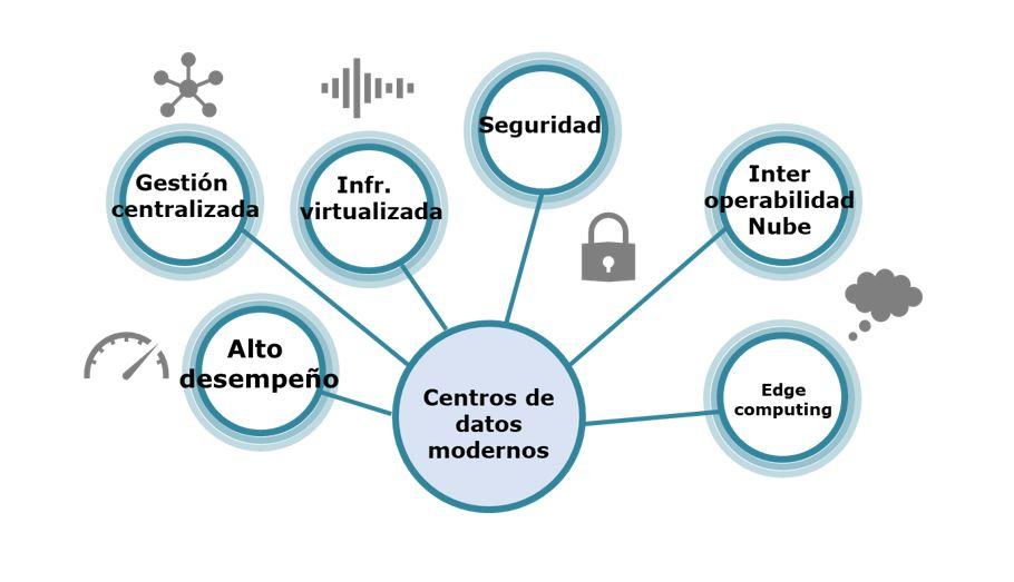 Centros de datos modernos
