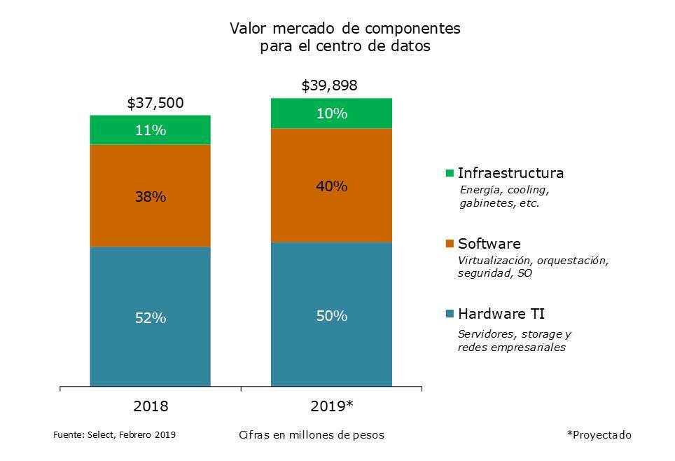 Valor de mercado de componentes para el centro de datos