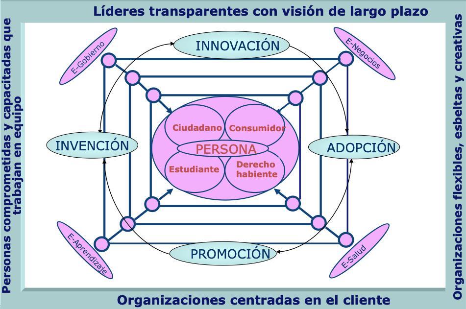 Promover la transformación digital de redes productivas y sociales