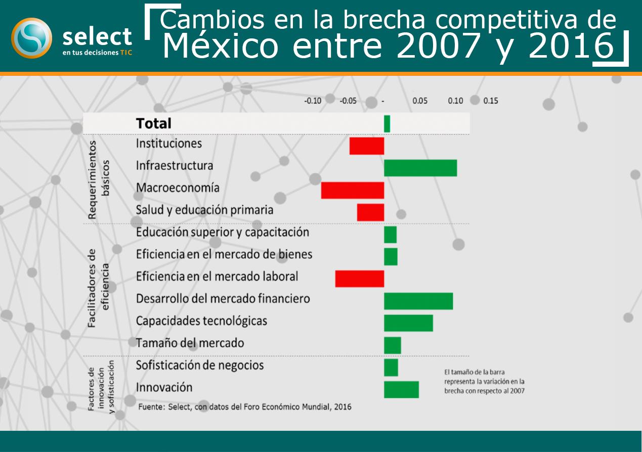 Cambios en las brechas de competitividad