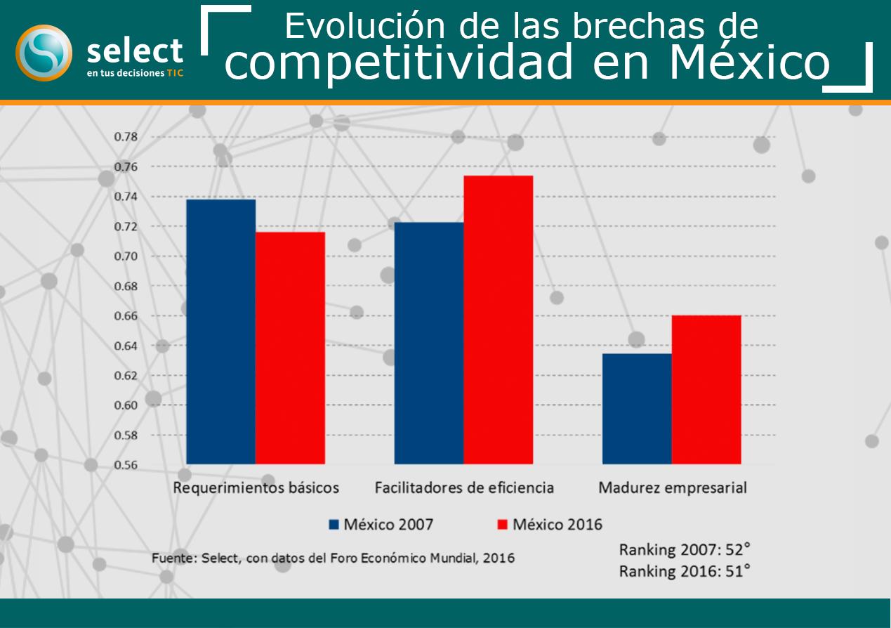 Evolución de las brechas de competitividad