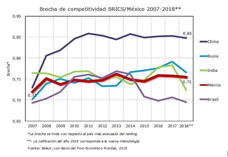 Brecha de competitividad BRICS/México