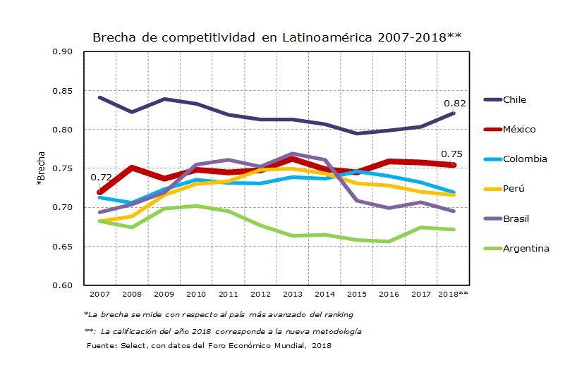 Brechas de competitividad en Latinoamérica