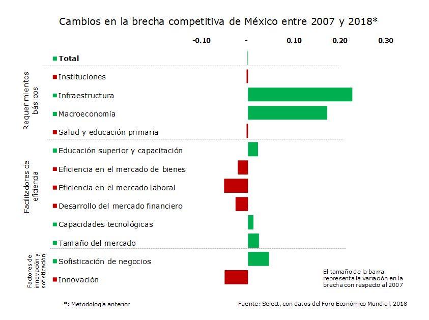 Cambios en la brecha competitiva de México
