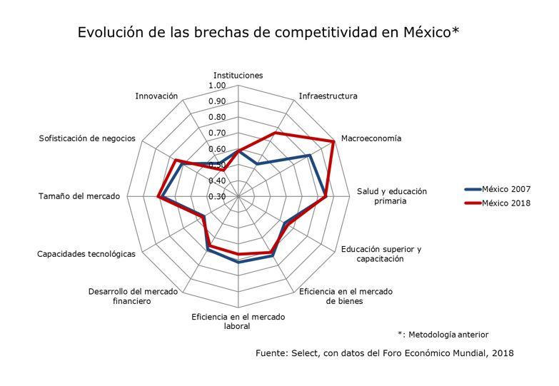 Evolución de las brechas de competitividad en México