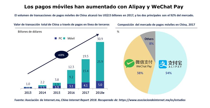 Los pagos móviles han aumentado con Alipay y WeChat Pay