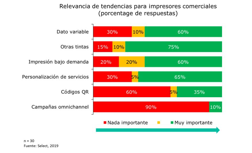Relevancias de tendencias para impresores digitales