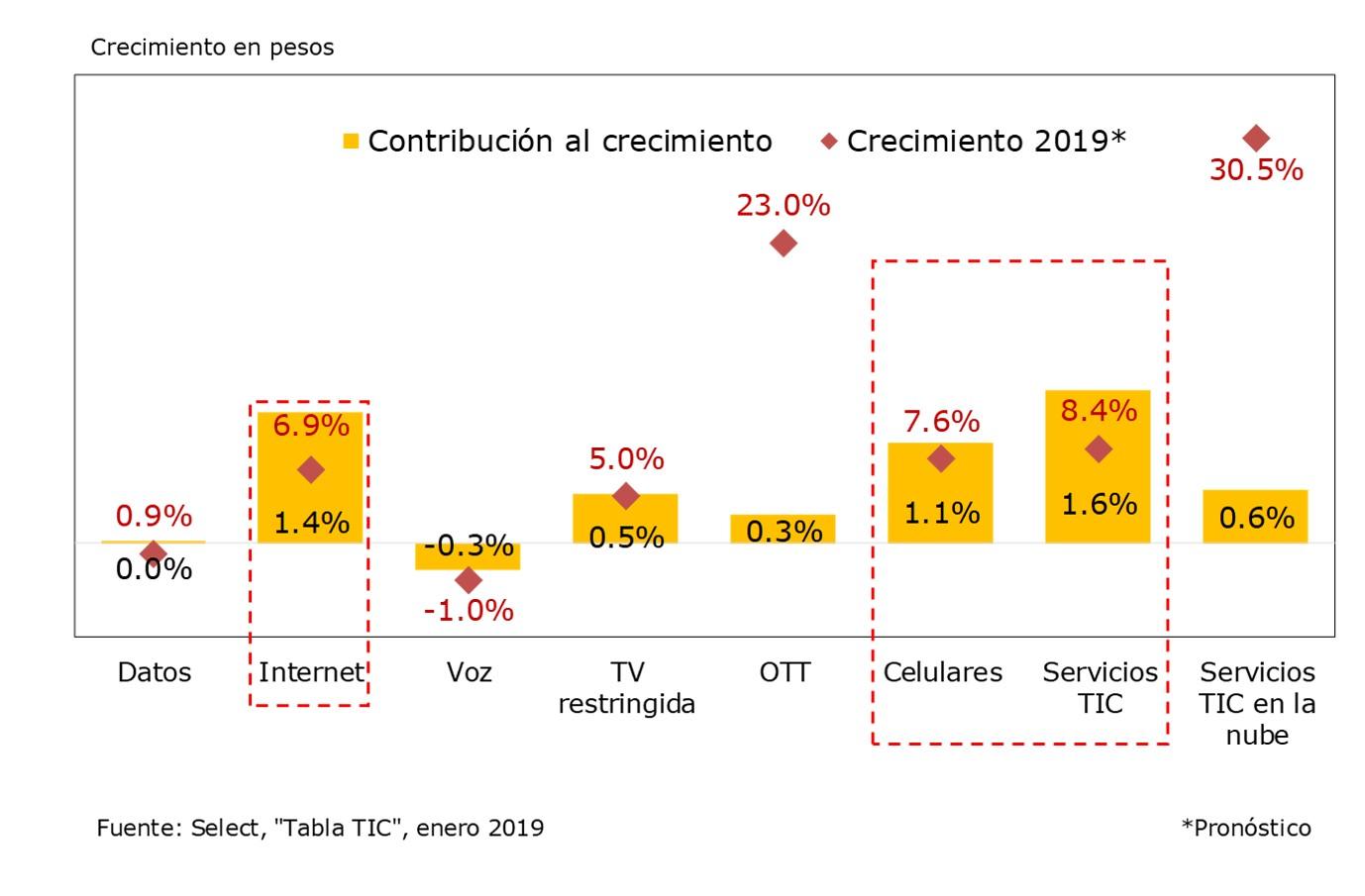 Pronosticos de crecimiento de los operadores 2019