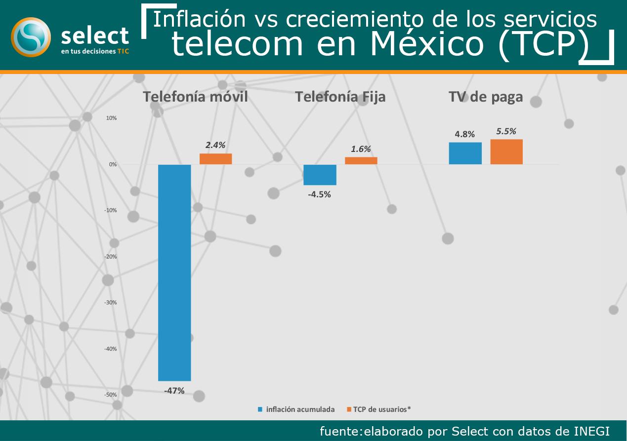 Telecom en México