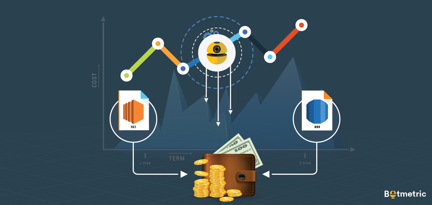 AWS Reserved Instance Management Now Made Easy with Botmetric's Smart RI