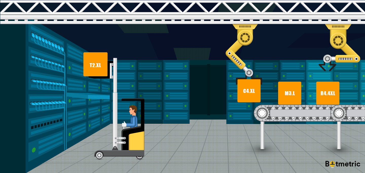 AWS EC2 Reserved Instances —Choosing the Right One that Fits You
