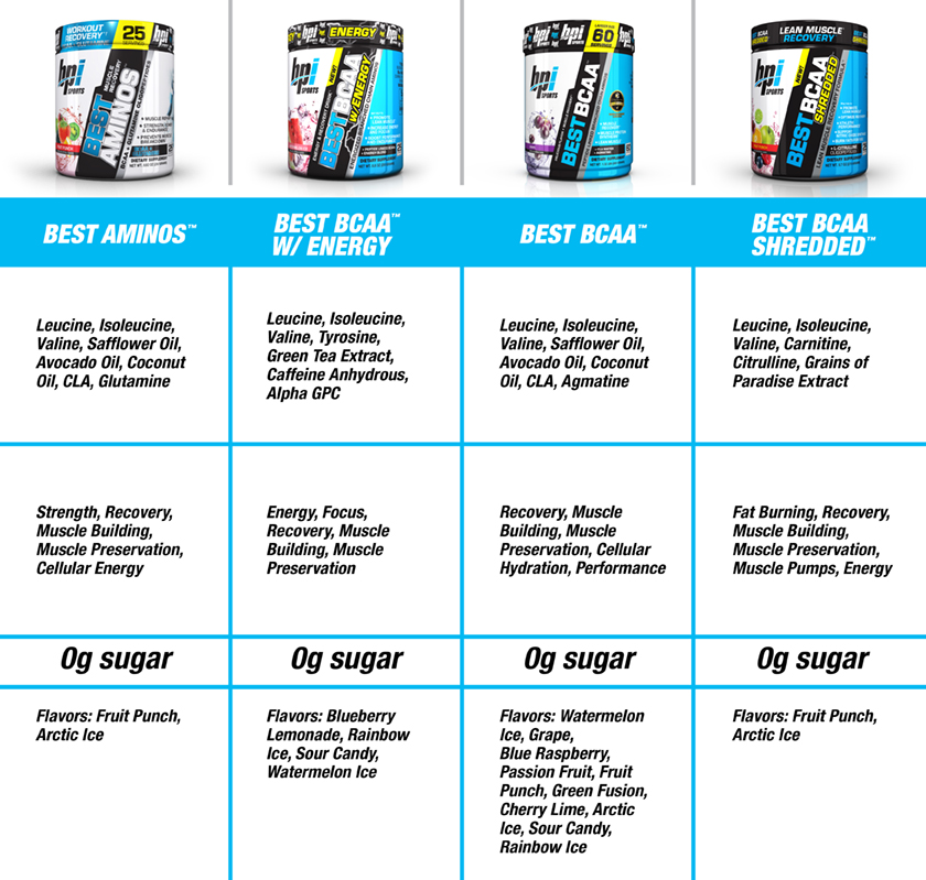 BPI Sports amino acid products
