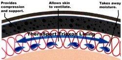 Swedeo Thermoskin Lumbar Back Wrap