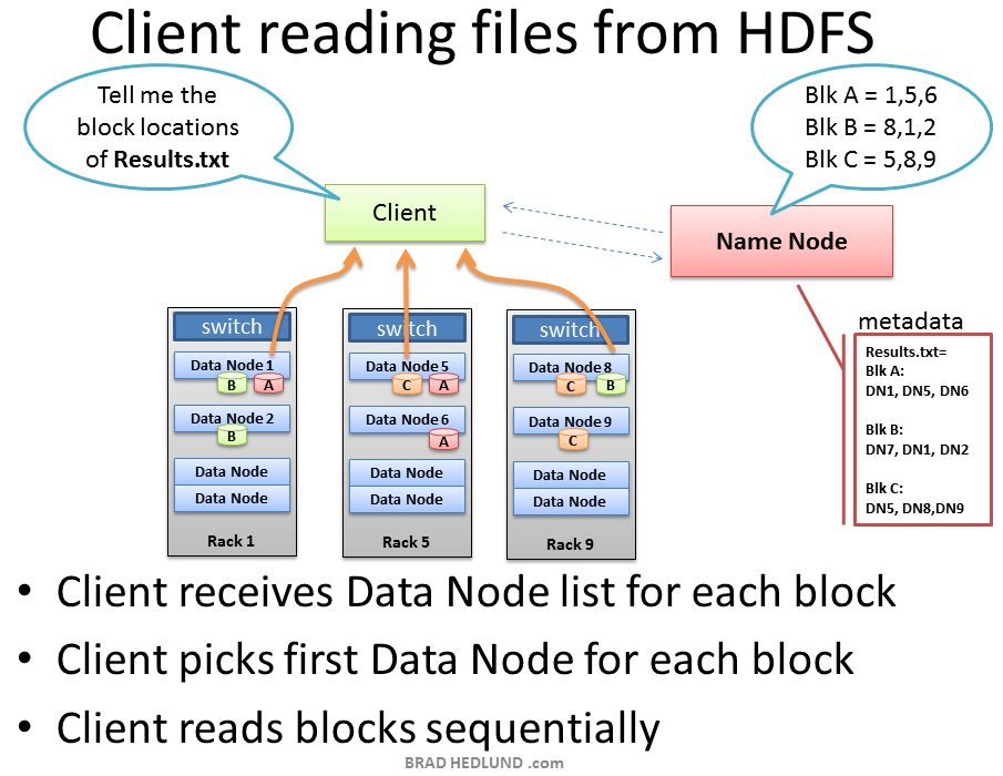Client Read from HDFS