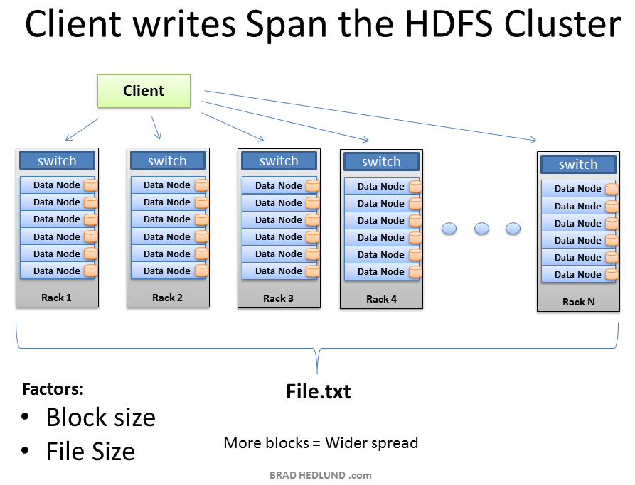 Client Writes Span Cluster