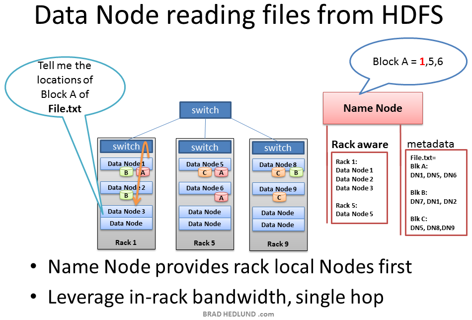 Data Node reads from HDFS