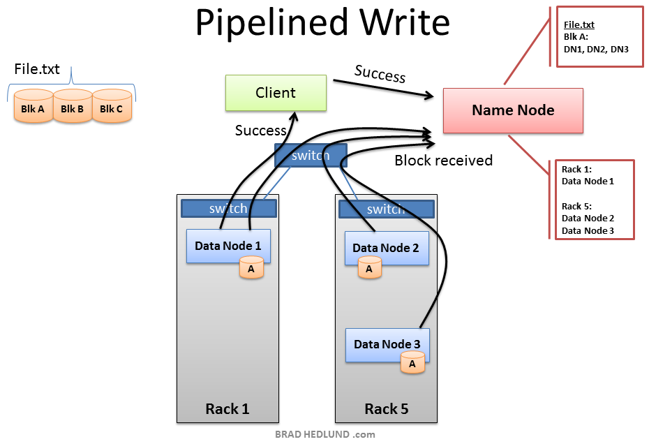 HDFS Pipeline Write Success