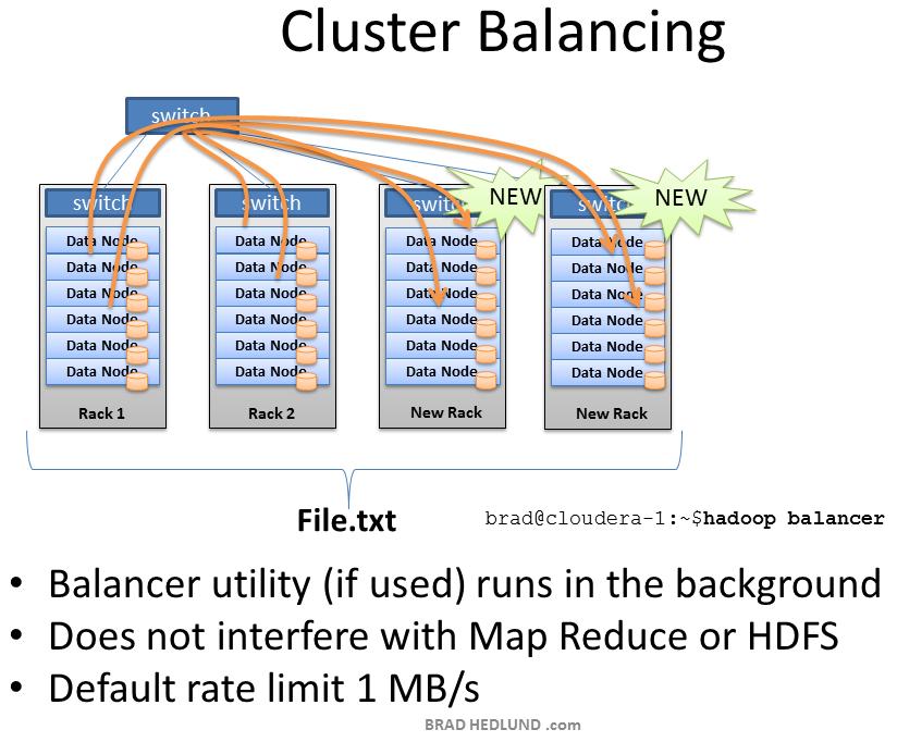 Hadoop Cluster Balancer
