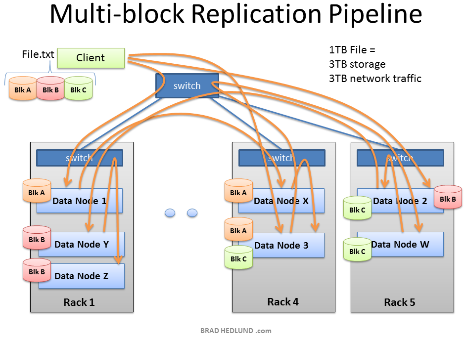 HDFS Multi block Replication Pipeline